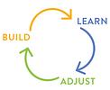 BuildLearnAdjust.png