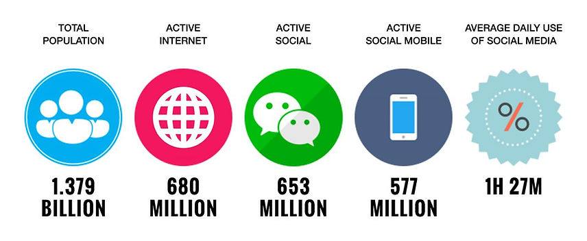Due to the impact of innovative technology in China, the amount of people active on the internet is 680 million people and the amount of people active on WeChat is 653 million. The stats now have rapidly increased as WeChat spreads as a main source of connection and engagement with others as well with customers. We specialize in Baidu Pay-Per-Click(PPC) Management/Search Engine Marketing(SEM)/Search Engine Optimization(SEO)/advertisements service. We specialize in Search Engine Marketing(SEM)/Search Engine Optimization(SEO)/advertisements service.