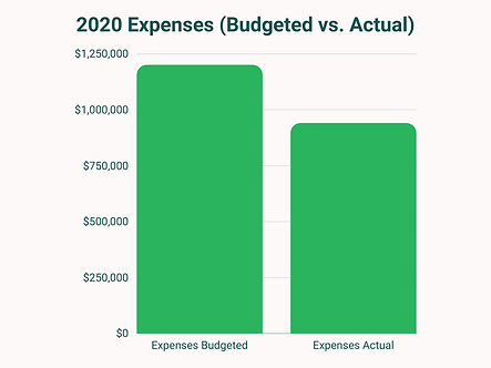 Budget #s (1).png