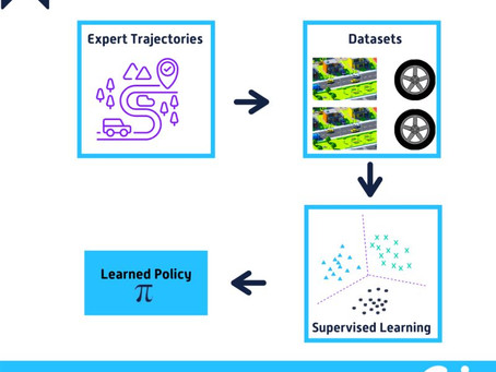What is Imitation Learning?
