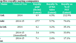 Multinationals in India: Breeding corporate royalty