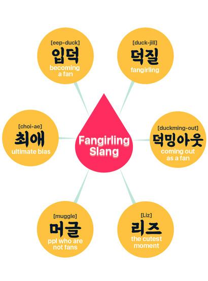 Korean Fangirling/Fanboying Slangs
