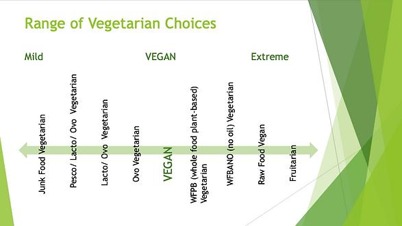 Range of Vegetarian Choices.png