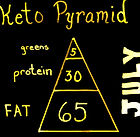 Keto Pyramid board July.jpg