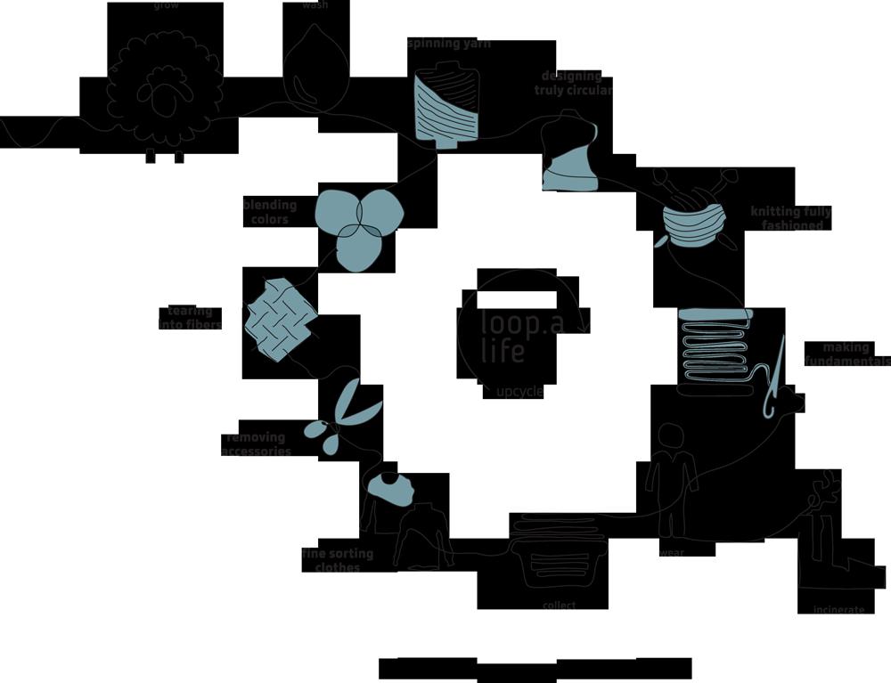Circulaire economie Loop.a life