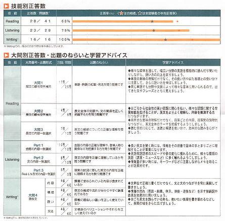 小学生で英検準1級に合格|英検スコア結果詳細