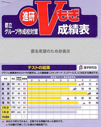 八王子東高校合格者の模擬試験成績(Vもぎ都立グループ作成校対策)