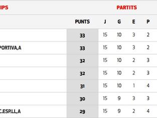 L´ Amateur A, tres punts i poc futbol davant el Sant Cebria.