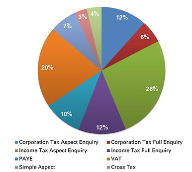 HMRC Tax Investigations Insurance