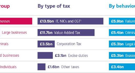 HMRC's strategic approach for collecting more tax
