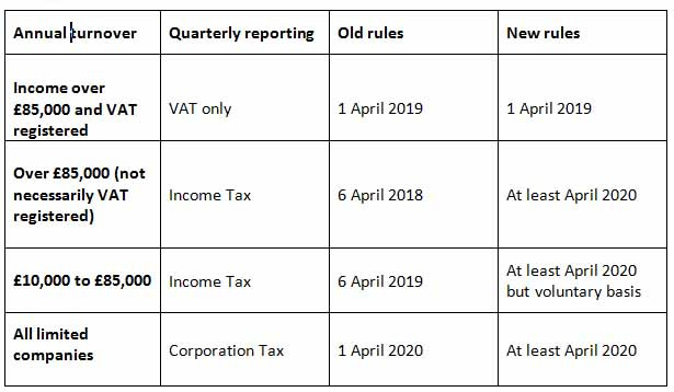 New filing dates under Making Tax Digital