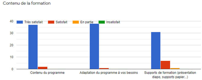 satisfaction supports de formation.PNG