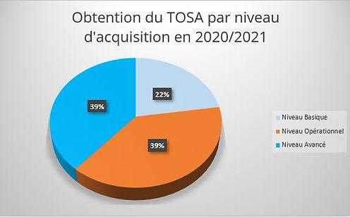 % d'obtention du tosa en 2020.JPG