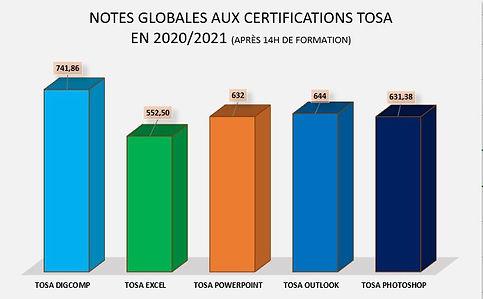 note globale certification tosa en 2020 et 2021.JPG