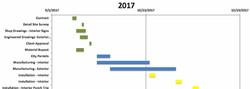 Gannt chart with sign schedule.