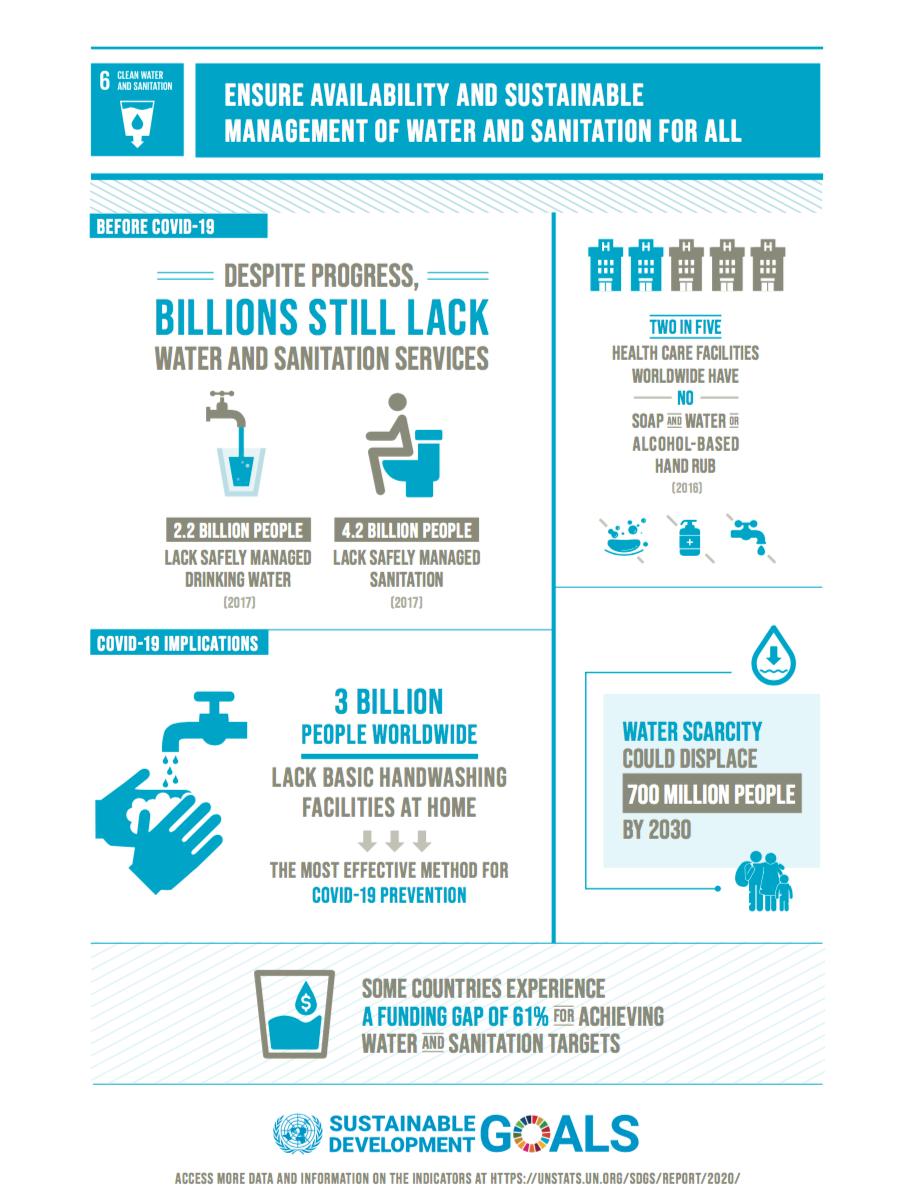 UN SDG 6.png