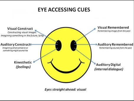 Eye movement and what it means.