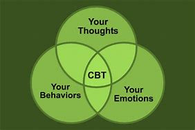 Evaluating the key concepts of Cognitive Behavioural Therapy
