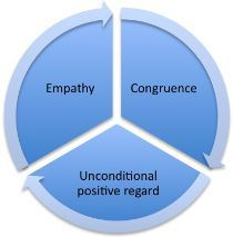The person-centred approach.