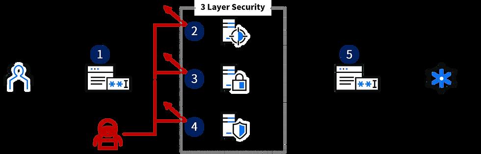 Cloudbric Remote Access Solution 構成図2.pn
