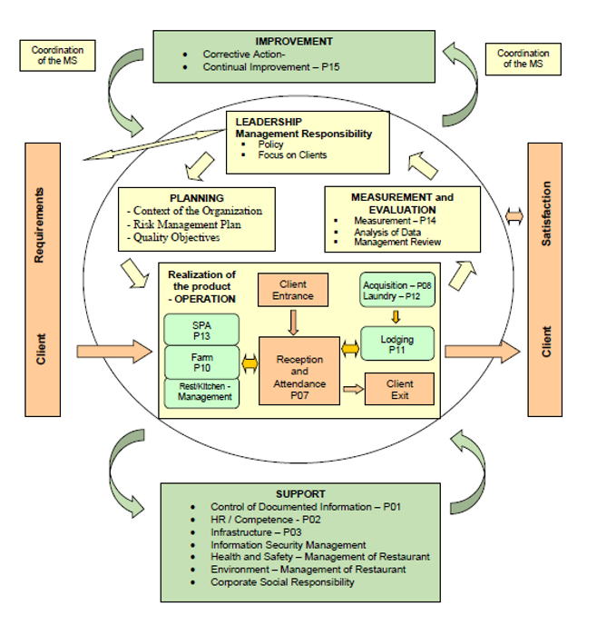 Management System.png