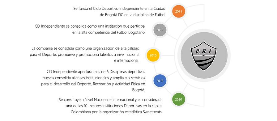 Historia Independiente.png