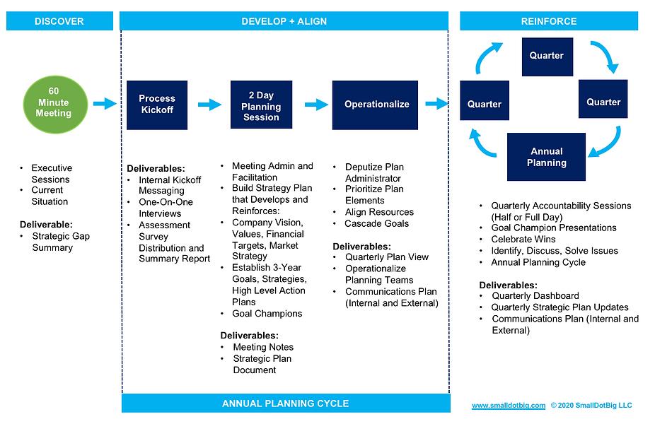 Strategic Planning Process.png