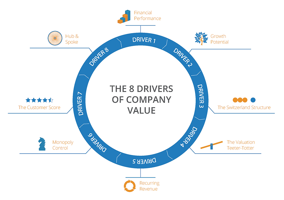 8 drivers of company value.png