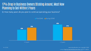 Survey Reveals Almost Half of Small Business Owners Plan to Exit Within the Next Five Years