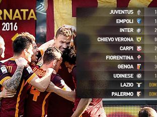 Serie A. I risultati della 29esima giornata