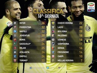 Serie A, la classifica dopo 16 giornate