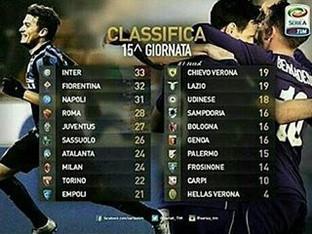 Serie A. La classifica dopo 15 giornate