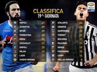 Classifica Serie A, 19esima giornata