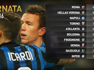 Serie A, 28esima giornata: i risultati e la classifica