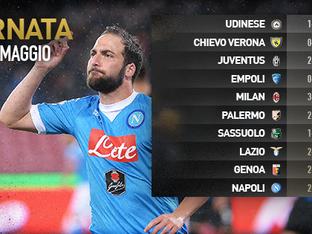 36ª giornata di Serie A. Risultati e classifica