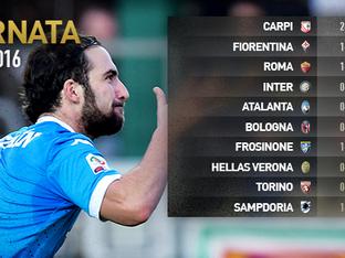 Risultati Serie A, 19esima giornata
