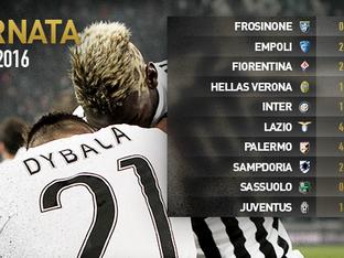 21 giornata di Serie A: risultati e classifica