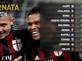 Serie A. Risultati 22esima giornata