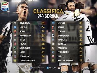 Serie A. La classifica dopo 29 giornate