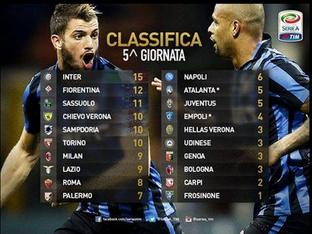 Classifica della Serie A