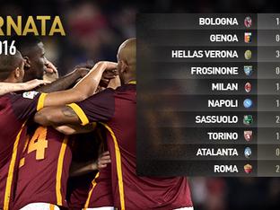 24esima giornata di Serie A. Risultati e classifica