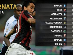 30esima giornata di Serie A: risultati e classifica