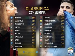 Serie A. Classifica dopo la 22esima giornata