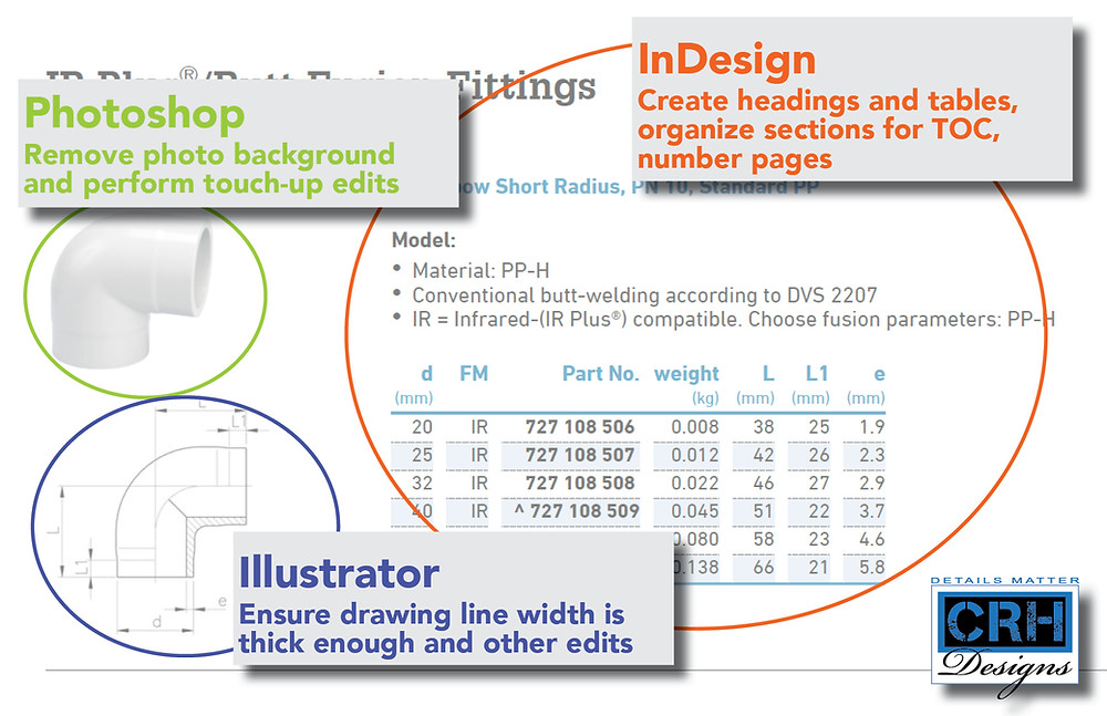 Adobe InDesign create headings and tables, Adobe Photoshop remove photo background, Adobe Illustrator ensure drawing line weight