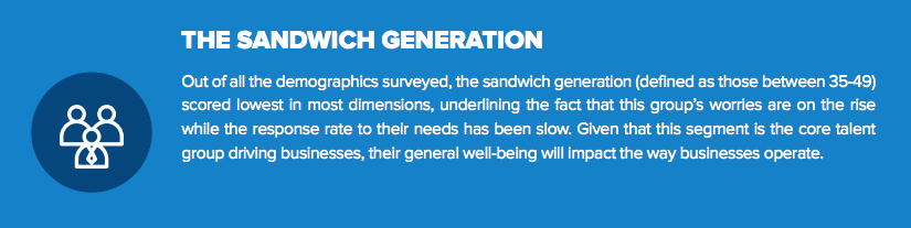 Cigna Well and Beyond: The Sandwich Generation