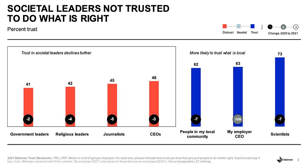 Trust in societal leaders declines - Edelman 2021