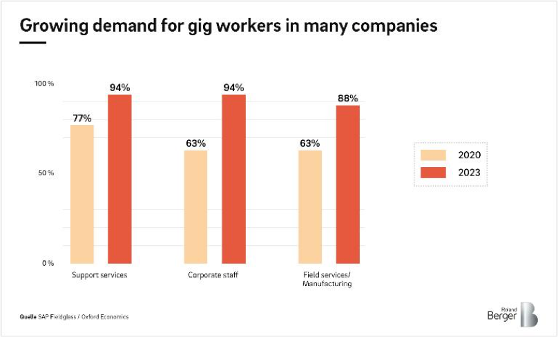 Growing demand for gig workers in many companies