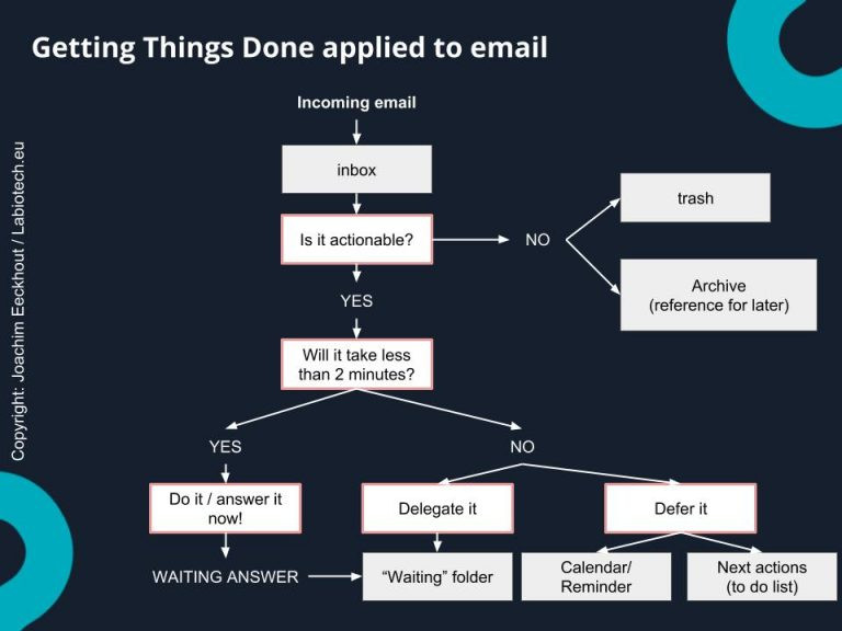 Email diagram | Mail Master | Email Collaboration Tool UK