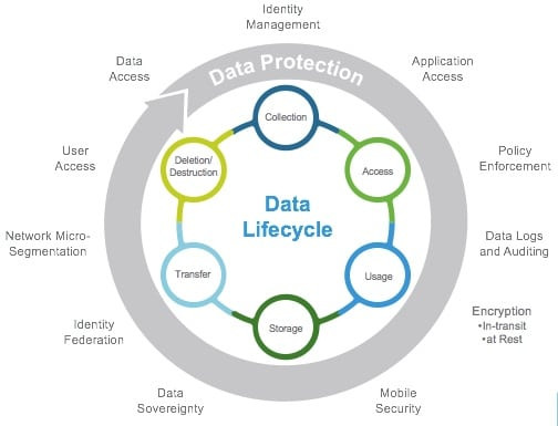 Data Lifecycle and Security - Cybersecurity and Privacy