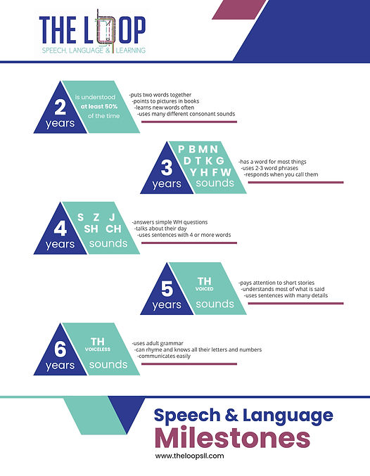 Speech and Language Milestones for children ages 2-6 years old